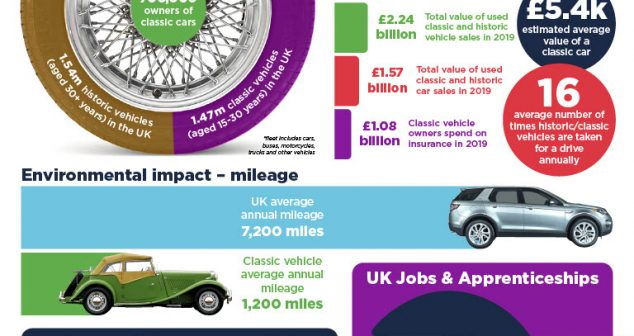 Red Tape Threatens Classic Vehicle Industry